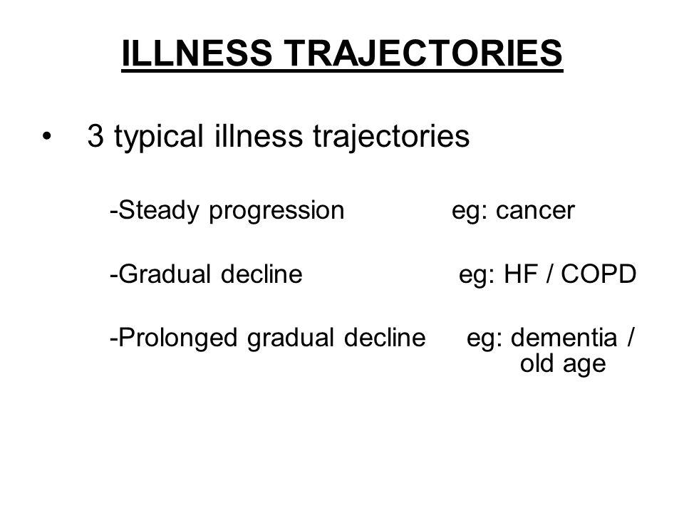 ILLNESS TRAJECTORIES 3 typical illness trajectories -Steady progression eg: cancer -Gradual decline eg: HF / COPD -Prolonged gradual decline eg: demen