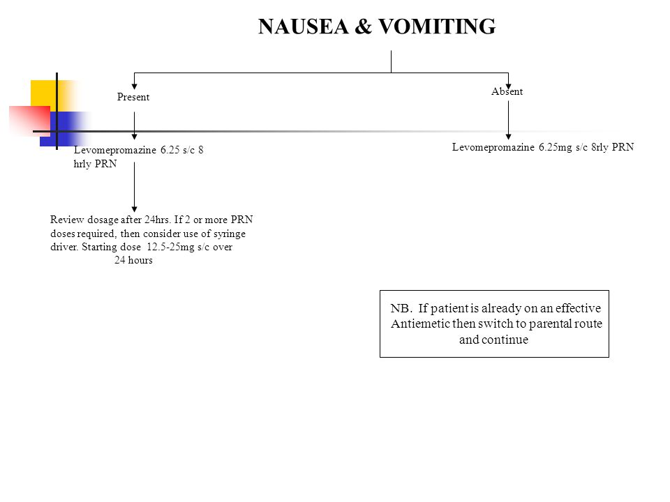 NAUSEA & VOMITING Present Absent Levomepromazine 6.25 s/c 8 hrly PRN Levomepromazine 6.25mg s/c 8rly PRN Review dosage after 24hrs. If 2 or more PRN d