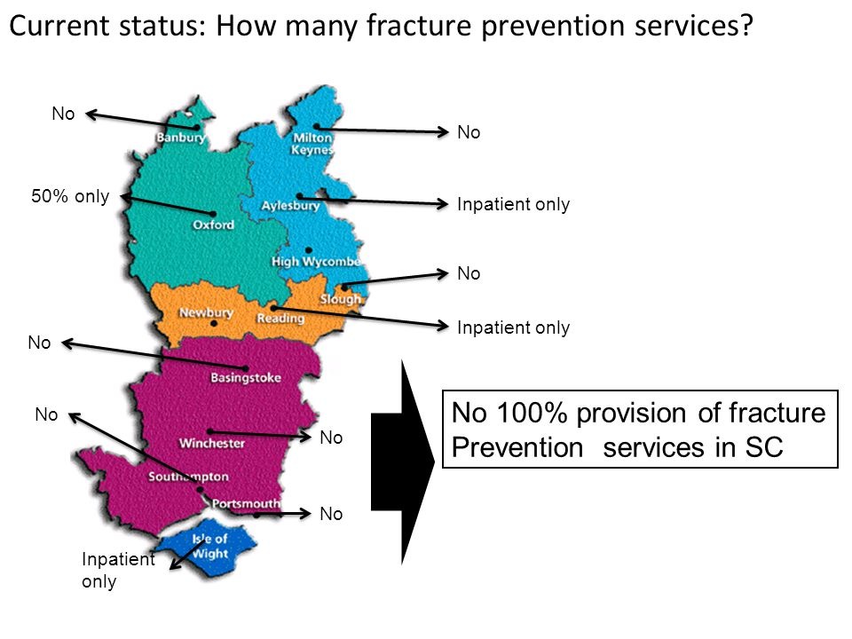 Inpatient only 50% only Inpatient only No Inpatient only No No 100% provision of fracture Prevention services in SC Current status: How many fracture prevention services