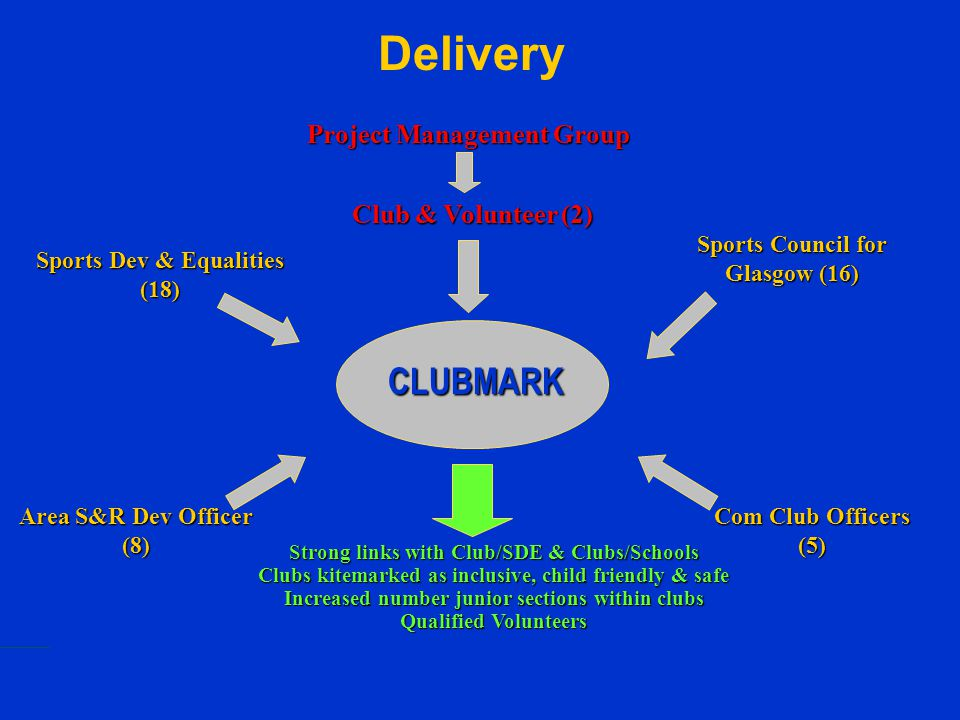 Delivery CLUBMARK Project Management Group Sports Dev & Equalities (18) Sports Council for Glasgow (16) Com Club Officers (5) Club & Volunteer (2) Str