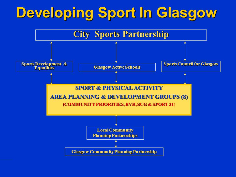 SPORT & PHYSICAL ACTIVITY AREA PLANNING & DEVELOPMENT GROUPS (8) (COMMUNITY PRIORITIES, BVR, SCG & SPORT 21 (COMMUNITY PRIORITIES, BVR, SCG & SPORT 21