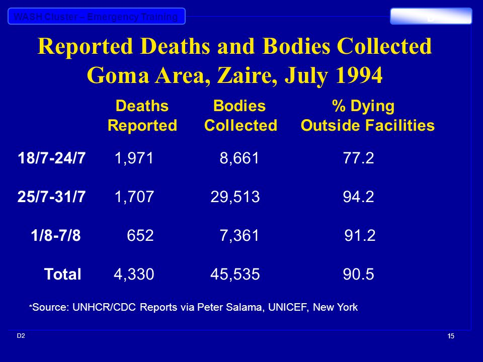 WASH Cluster – Emergency Training D D2 15 Reported Deaths and Bodies Collected Goma Area, Zaire, July 1994 Deaths Bodies % Dying ReportedCollectedOutside Facilities 18/7-24/71,971 8,661 77.2 25/7-31/71,70729,513 94.2 1/8-7/8 652 7,361 91.2 Total4,33045,535 90.5 * Source: UNHCR/CDC Reports via Peter Salama, UNICEF, New York