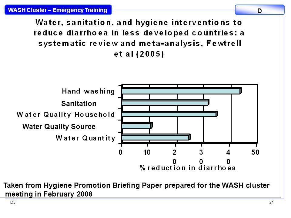 WASH Cluster – Emergency Training D D321 Taken from Hygiene Promotion Briefing Paper prepared for the WASH cluster meeting in February 2008 Sanitation Water Quality Source