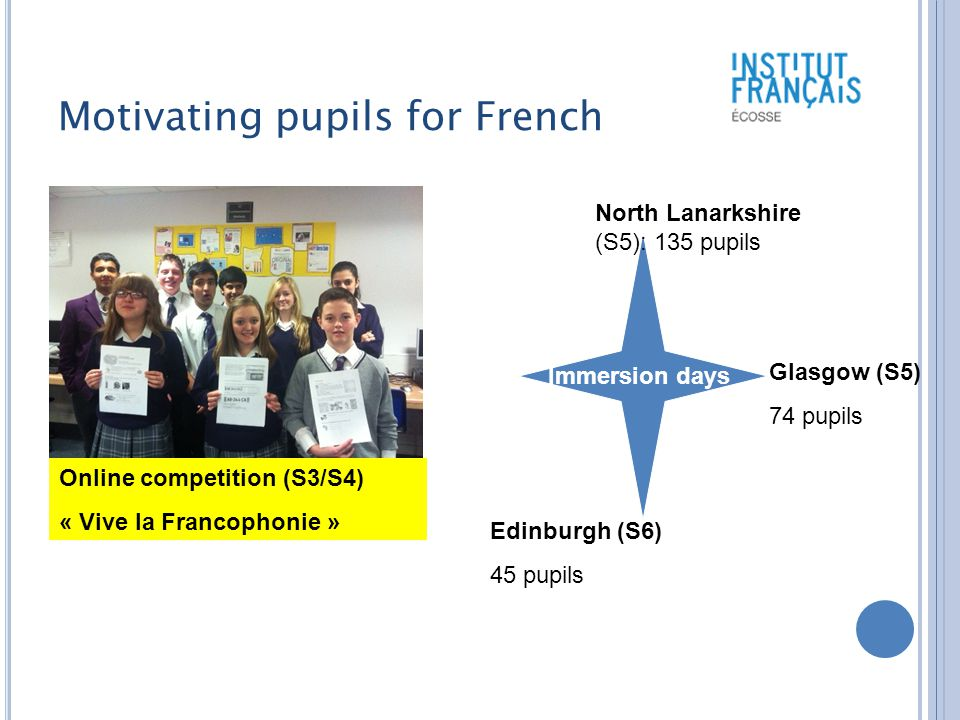 Motivating pupils for French Online competition (S3/S4) « Vive la Francophonie » Immersion days North Lanarkshire (S5): 135 pupils Edinburgh (S6) 45 pupils Glasgow (S5) 74 pupils