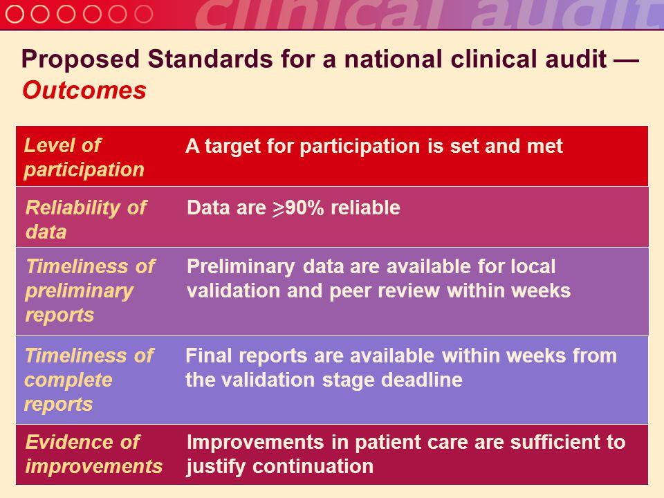 Proposed Standards for a national clinical audit — Outcomes Level of participation A target for participation is set and met Timeliness of preliminary reports Preliminary data are available for local validation and peer review within weeks Timeliness of complete reports Final reports are available within weeks from the validation stage deadline Evidence of improvements Improvements in patient care are sufficient to justify continuation Reliability of data Data are >90% reliable