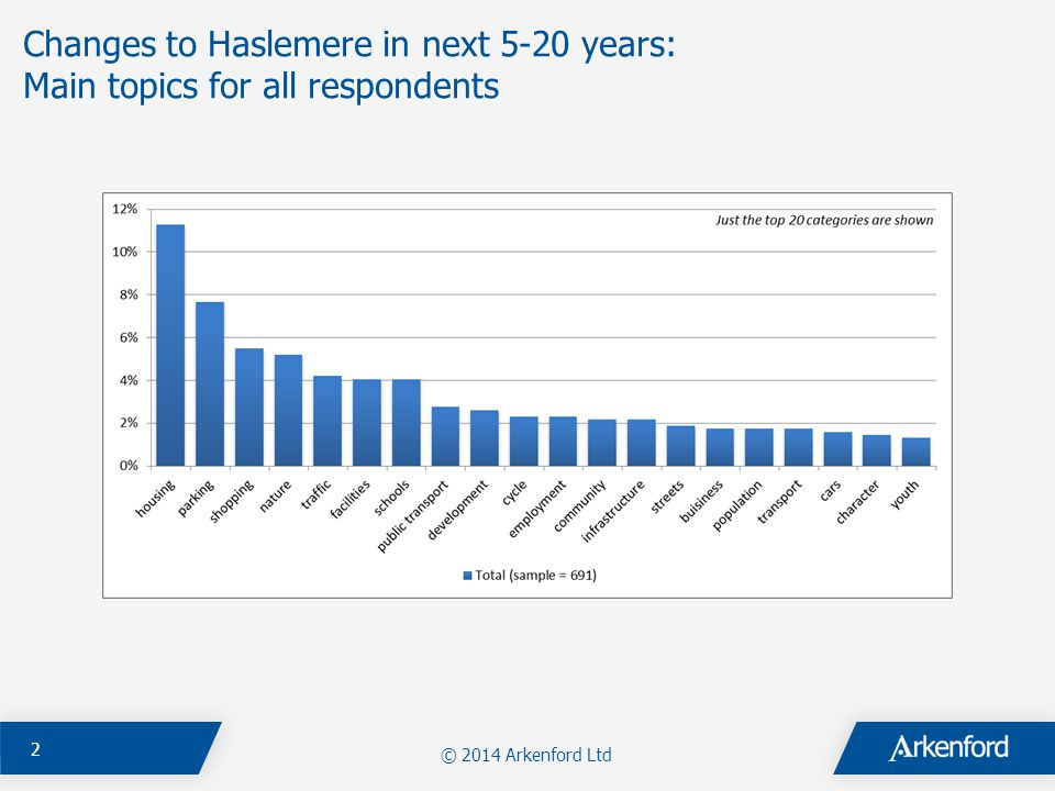 2 Changes to Haslemere in next 5-20 years: Main topics for all respondents