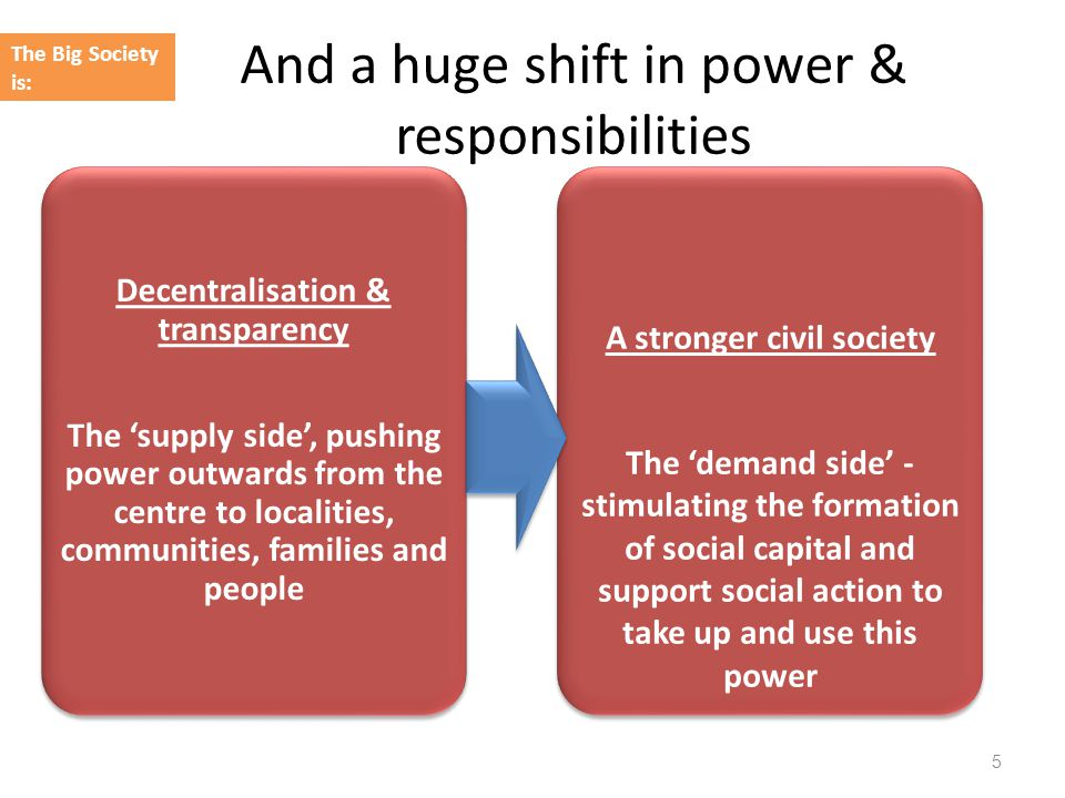 And a huge shift in power & responsibilities 5 The Big Society is: Decentralisation & transparency The 'supply side', pushing power outwards from the centre to localities, communities, families and people Decentralisation & transparency The 'supply side', pushing power outwards from the centre to localities, communities, families and people A stronger civil society The 'demand side' - stimulating the formation of social capital and support social action to take up and use this power A stronger civil society The 'demand side' - stimulating the formation of social capital and support social action to take up and use this power