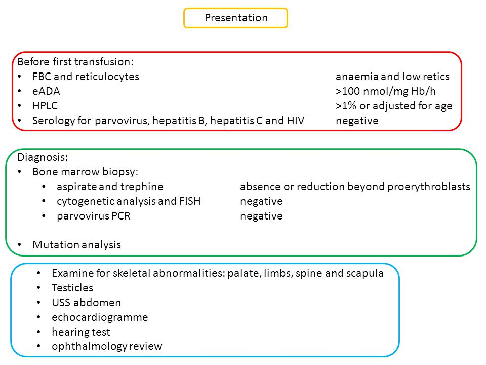 anaemia and low retics >100 nmol/mg Hb/h >1% or adjusted for age negative absence or reduction beyond proerythroblasts negative Presentation Before first transfusion: FBC and reticulocytes eADA HPLC Serology for parvovirus, hepatitis B, hepatitis C and HIV Diagnosis: Bone marrow biopsy: aspirate and trephine cytogenetic analysis and FISH parvovirus PCR Mutation analysis Examine for skeletal abnormalities: palate, limbs, spine and scapula Testicles USS abdomen echocardiogramme hearing test ophthalmology review