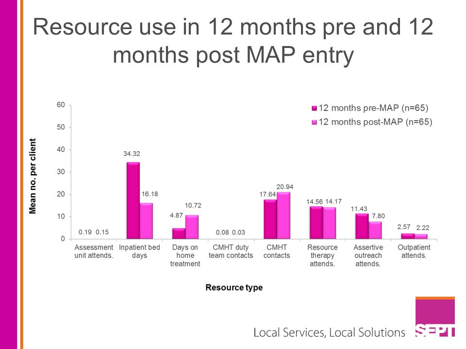 Resource use in 12 months pre and 12 months post MAP entry