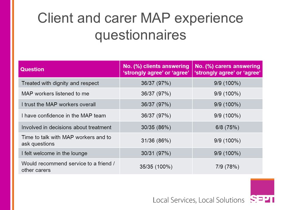 Client and carer MAP experience questionnaires