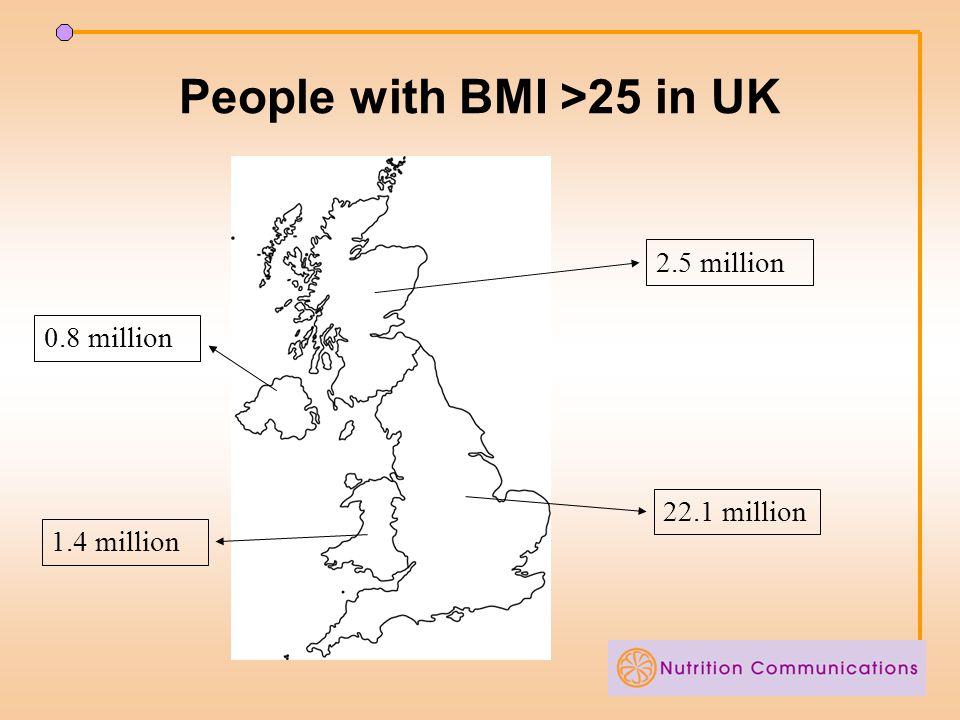 People with BMI >25 in UK 2.5 million 1.4 million 22.1 million 0.8 million