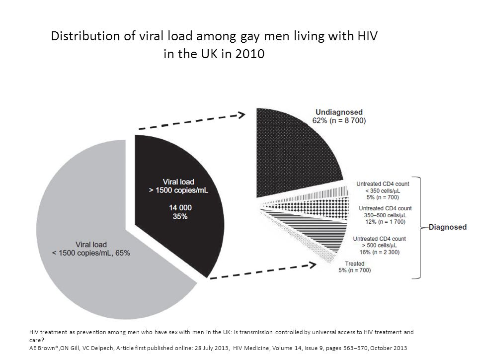 Distribution of viral load among gay men living with HIV in the UK in 2010 HIV treatment as prevention among men who have sex with men in the UK: is transmission controlled by universal access to HIV treatment and care.