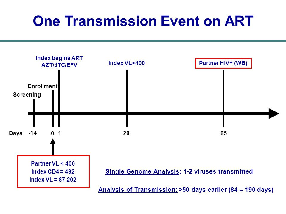 One Transmission Event on ART Single Genome Analysis: 1-2 viruses transmitted Analysis of Transmission: >50 days earlier (84 – 190 days) -14 Screening