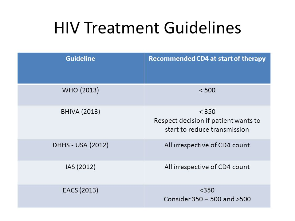 HIV Treatment Guidelines GuidelineRecommended CD4 at start of therapy WHO (2013)< 500 BHIVA (2013)< 350 Respect decision if patient wants to start to reduce transmission DHHS - USA (2012)All irrespective of CD4 count IAS (2012)All irrespective of CD4 count EACS (2013)<350 Consider 350 – 500 and >500