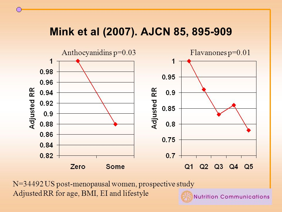 Mink et al (2007). AJCN 85, 895-909 Anthocyanidins p=0.03Flavanones p=0.01 N=34492 US post-menopausal women, prospective study Adjusted RR for age, BM