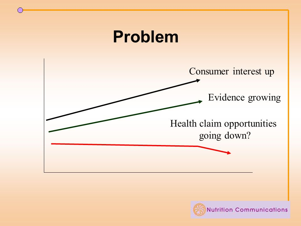 Problem Consumer interest up Evidence growing Health claim opportunities going down