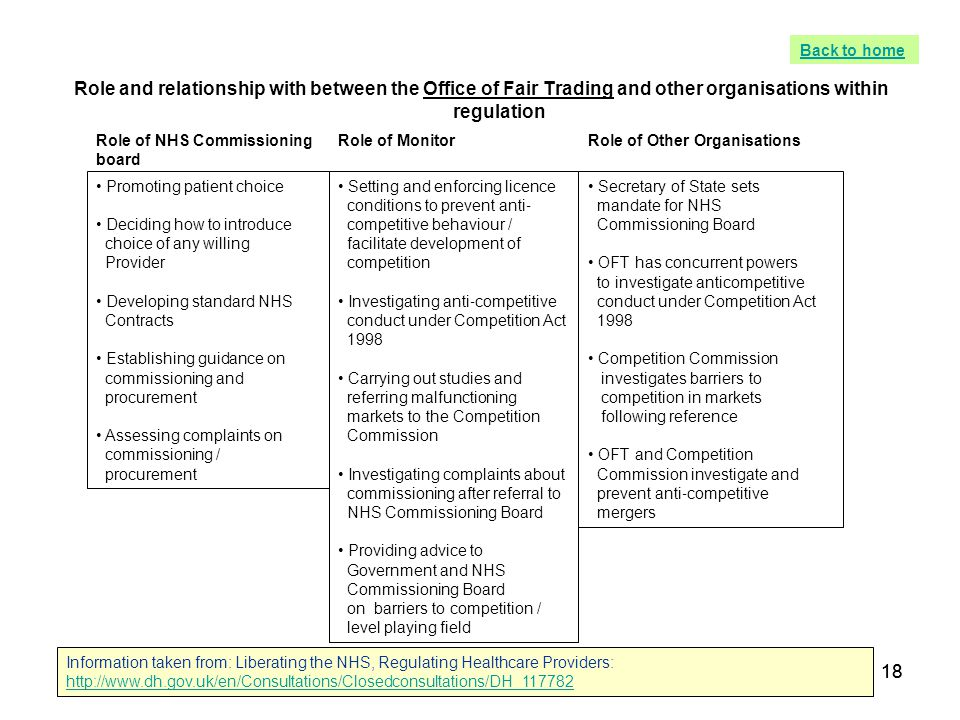 18 Role and relationship with between the Office of Fair Trading and other organisations within regulation Role of NHS Commissioning board Role of Mon