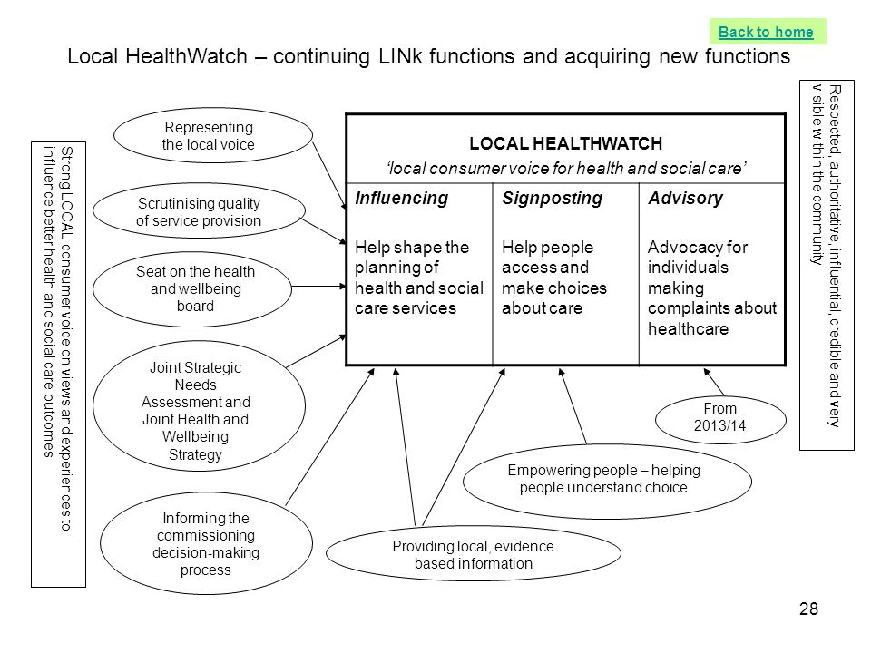 28 LOCAL HEALTHWATCH 'local consumer voice for health and social care' Influencing Help shape the planning of health and social care services Signpost