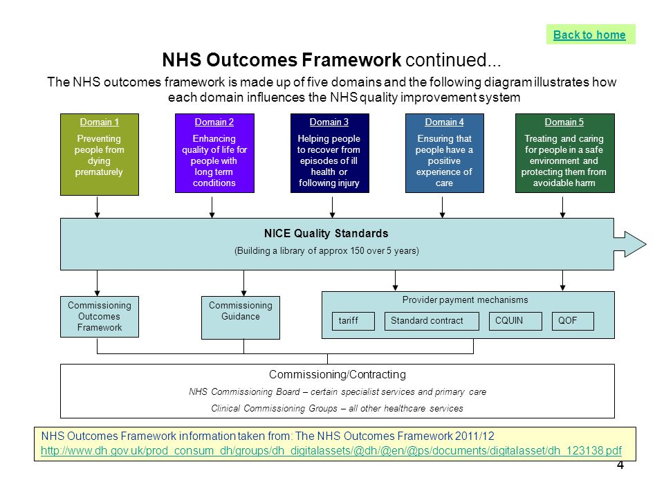 44 NHS Outcomes Framework continued... The NHS outcomes framework is made up of five domains and the following diagram illustrates how each domain inf
