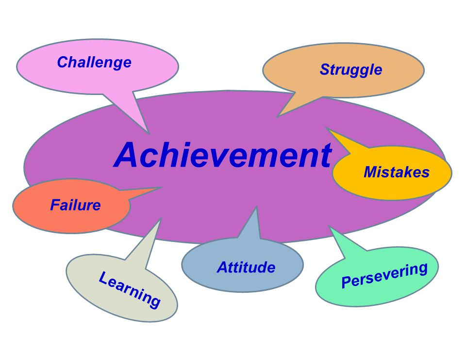 Learning Persevering Attitude Challenge Struggle Mistakes Failure Achievement