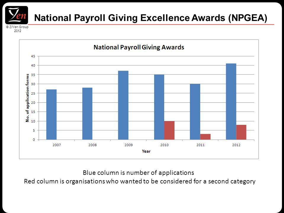 © Z/Yen Group 2010 © Z/Yen Group 2012 National Payroll Giving Excellence Awards (NPGEA) Blue column is number of applications Red column is organisations who wanted to be considered for a second category