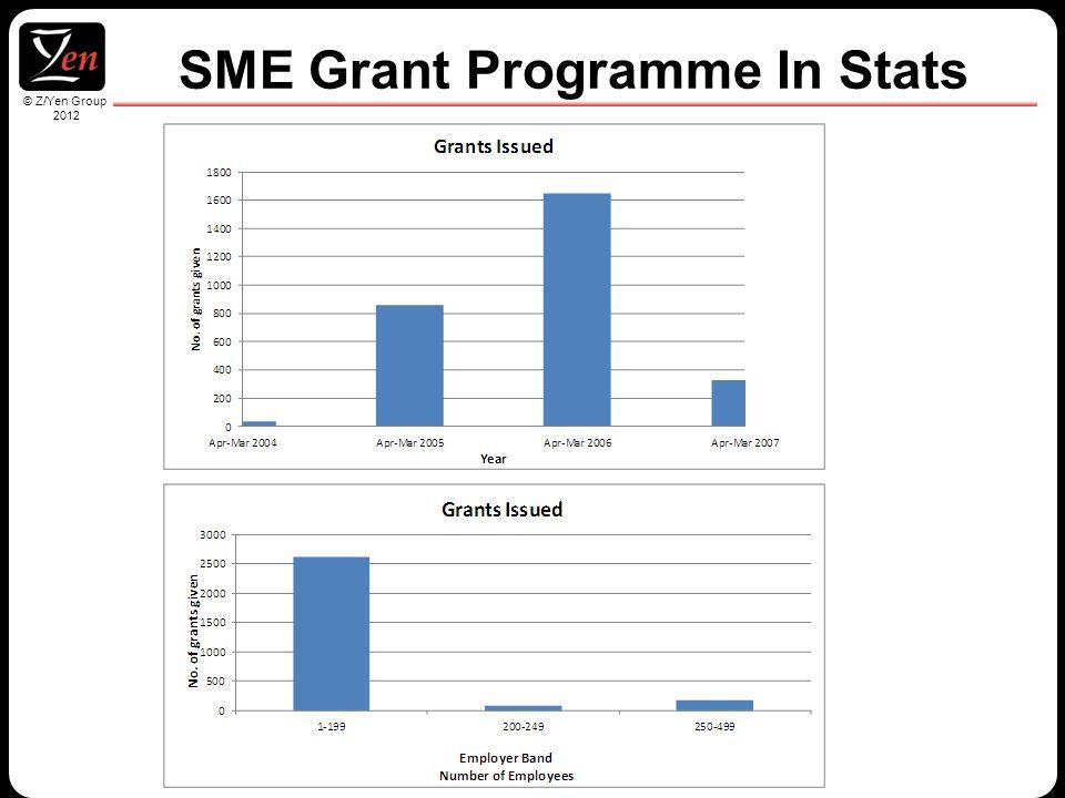 © Z/Yen Group 2010 © Z/Yen Group 2012 SME Grant Programme In Stats
