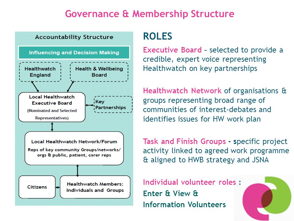 Governance & Membership Structure ROLES Executive Board – selected to provide a credible, expert voice representing Healthwatch on key partnerships Healthwatch Network of organisations & groups representing broad range of communities of interest-debates and identifies issues for HW work plan Task and Finish Groups - specific project activity linked to agreed work programme & aligned to HWB strategy and JSNA Individual volunteer roles : Enter & View & Information Volunteers