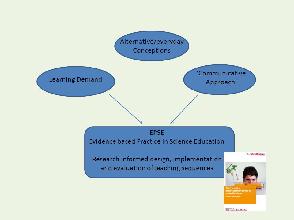 Alternative/everyday Conceptions Learning Demand 'Communicative Approach' EPSE Evidence based Practice in Science Education Research informed design, implementation and evaluation of teaching sequences