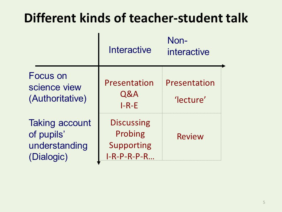 Different kinds of teacher-student talk 5 Presentation Q&A I-R-E Discussing Probing Supporting I-R-P-R-P-R… Review Presentation 'lecture' Focus on science view (Authoritative) Taking account of pupils' understanding (Dialogic) Interactive Non- interactive