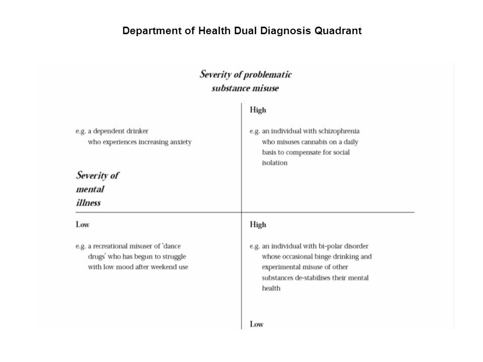 Department of Health Dual Diagnosis Quadrant