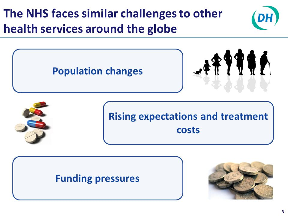 Population changes The NHS faces similar challenges to other health services around the globe 3 Rising expectations and treatment costs Funding pressures