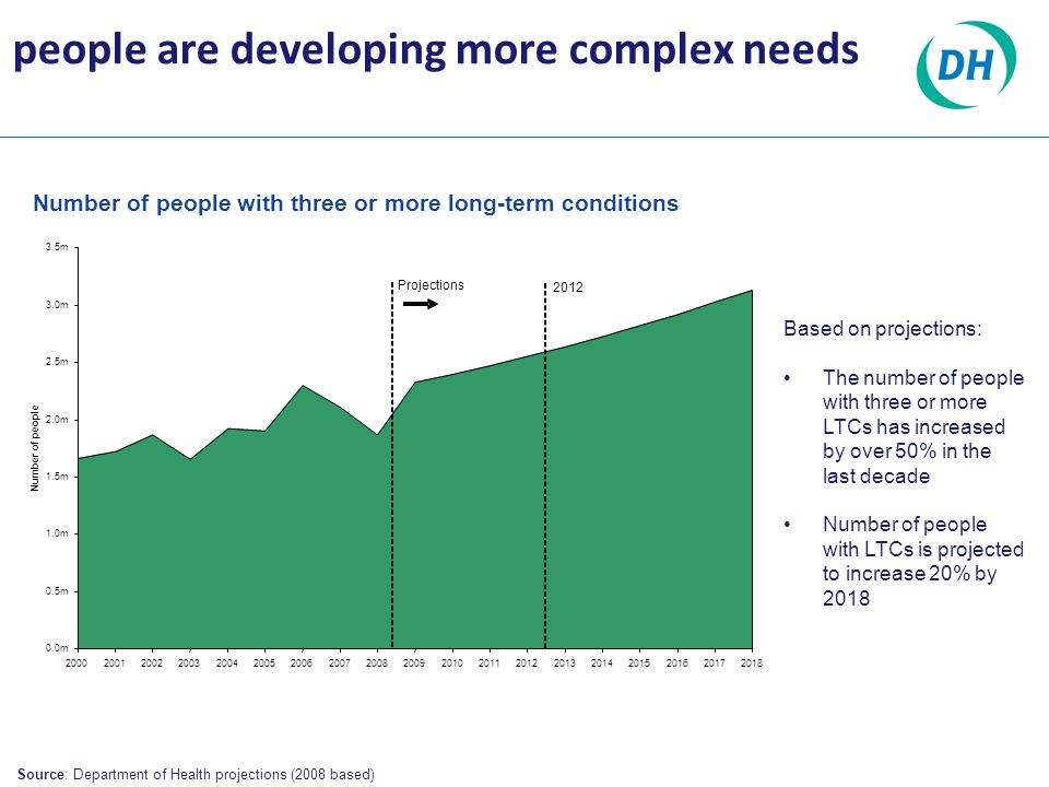 Source: Department of Health projections (2008 based) Number of people with three or more long-term conditions Based on projections: The number of people with three or more LTCs has increased by over 50% in the last decade Number of people with LTCs is projected to increase 20% by 2018 0.0m 0.5m 1.0m 1.5m 2.0m 2.5m 3.0m 3.5m 2000200120022003200420052006200720082009201020112012201320142015201620172018 Number of people Projections 2012 people are developing more complex needs