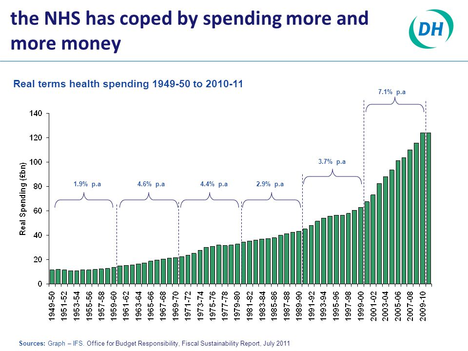 the NHS has coped by spending more and more money Real terms health spending 1949-50 to 2010-11 Sources: Graph – IFS.