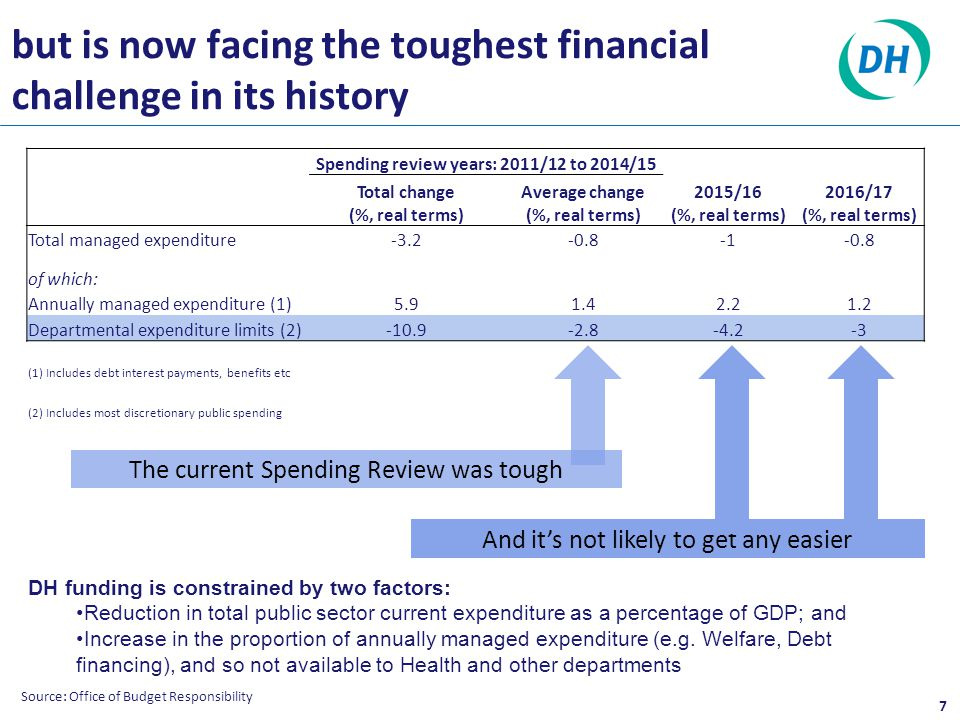 but is now facing the toughest financial challenge in its history 7 Source: Office of Budget Responsibility Spending review years: 2011/12 to 2014/15 Total change (%, real terms) Average change (%, real terms) 2015/16 (%, real terms) 2016/17 (%, real terms) Total managed expenditure-3.2-0.8-0.8 of which: Annually managed expenditure (1)5.91.42.21.2 Departmental expenditure limits (2)-10.9-2.8-4.2-3 (1) Includes debt interest payments, benefits etc (2) Includes most discretionary public spending The current Spending Review was tough And it's not likely to get any easier DH funding is constrained by two factors: Reduction in total public sector current expenditure as a percentage of GDP; and Increase in the proportion of annually managed expenditure (e.g.