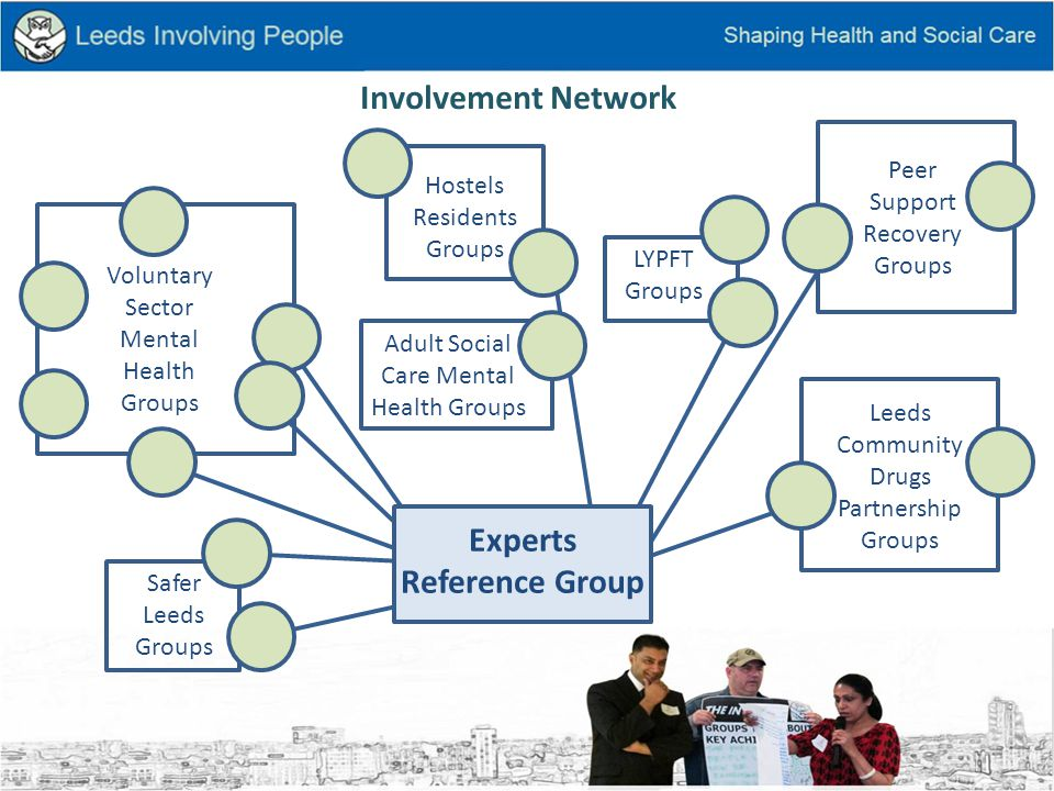 Leeds Dual Diagnosis Network Experts Reference Group Working Group Strategy Group Lead Practitioners Planning