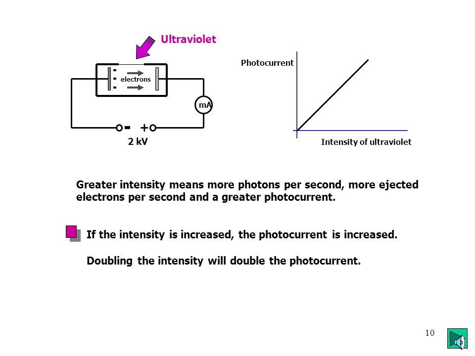 9 Kinetic Energy of the Photoelectron zinc E k = hf - hf 0 electron photon If the photon has more energy than the work function, the extra energy becomes the kinetic energy of the electron.