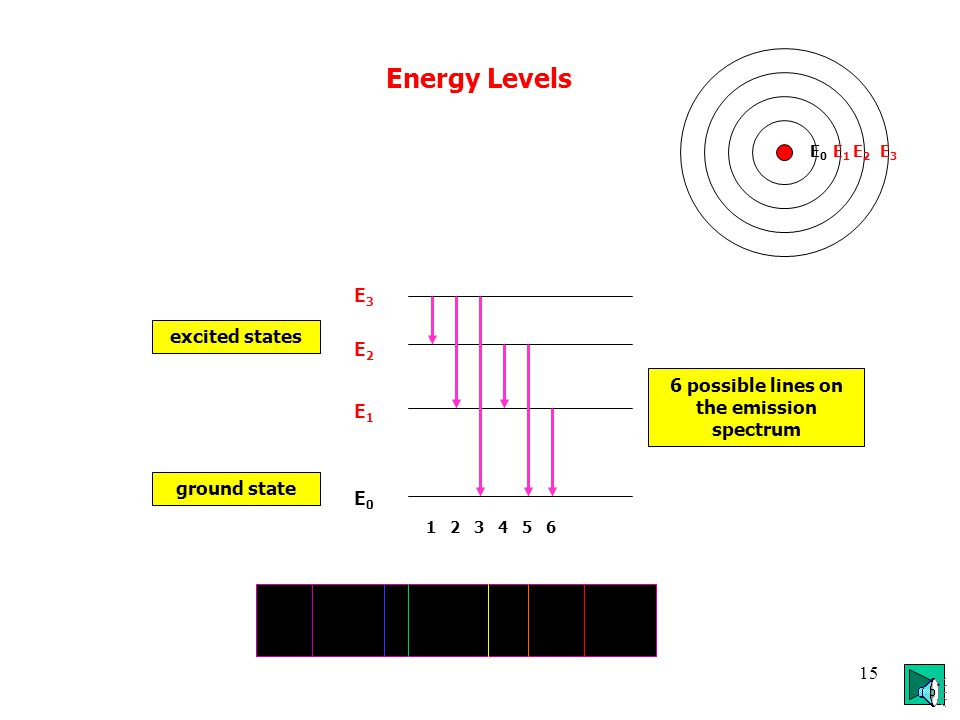 14 biggest energy jump smallest energy jump brightest line is the most popular jump - more transitions occur Line Emission Spectrum lower frequency longer wavelength higher frequency shorter wavelength