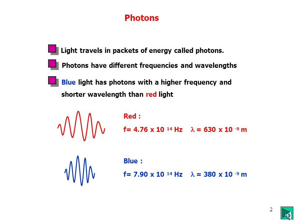 1 Contents: PhotonsPhotons2 Photoelectric effectPhotoelectric effect 4 Bohr AtomBohr Atom11 Line Emission SpectraLine Emission Spectra14 Types of Spec