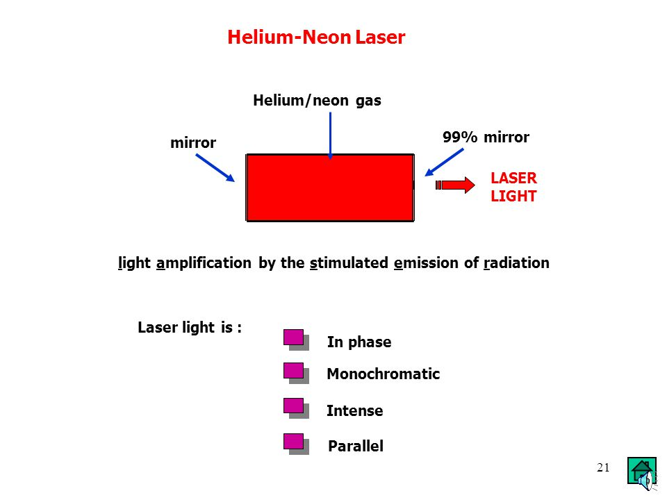 20 Helium-Neon Laser Helium-Neon gas is held in a tube. There are mirrors at the ends of the tube - one lets 1% of the light pass through. The mirrors