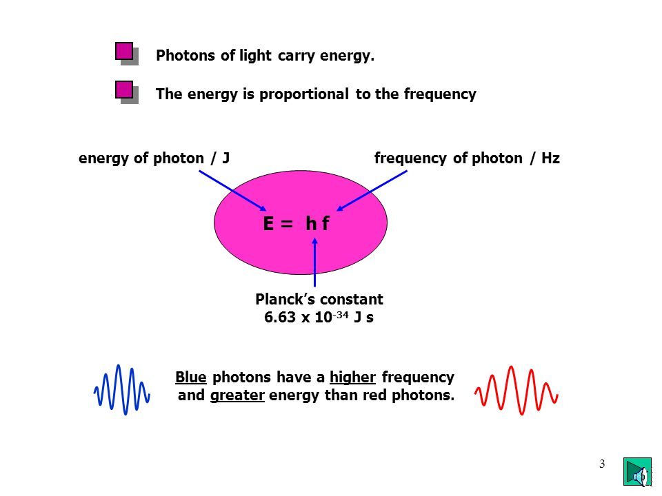 2 Red : f= 4.76 x 10 14 Hz  = 630 x 10 -9 m Blue : f= 7.90 x 10 14 Hz  = 380 x 10 -9 m Light travels in packets of energy called photons. Photons ha