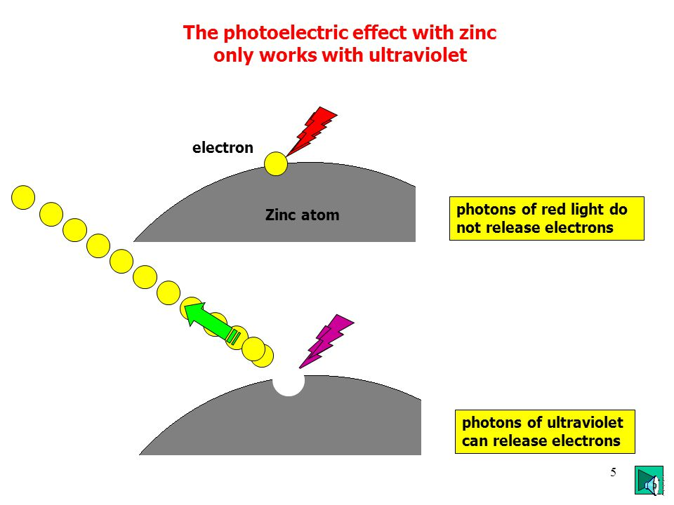 4 The Photoelectric Effect Electromagnetic radiation can remove an electron from a zinc plate if: the radiation is ultraviolet the plate is clean the plate is charged negatively Zinc plate electroscope ultraviolet if the ultraviolet is more intense, the zinc discharges faster
