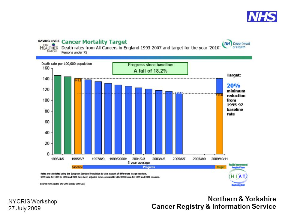 Northern & Yorkshire Cancer Registry & Information Service NHS NYCRIS Workshop 27 July 2009