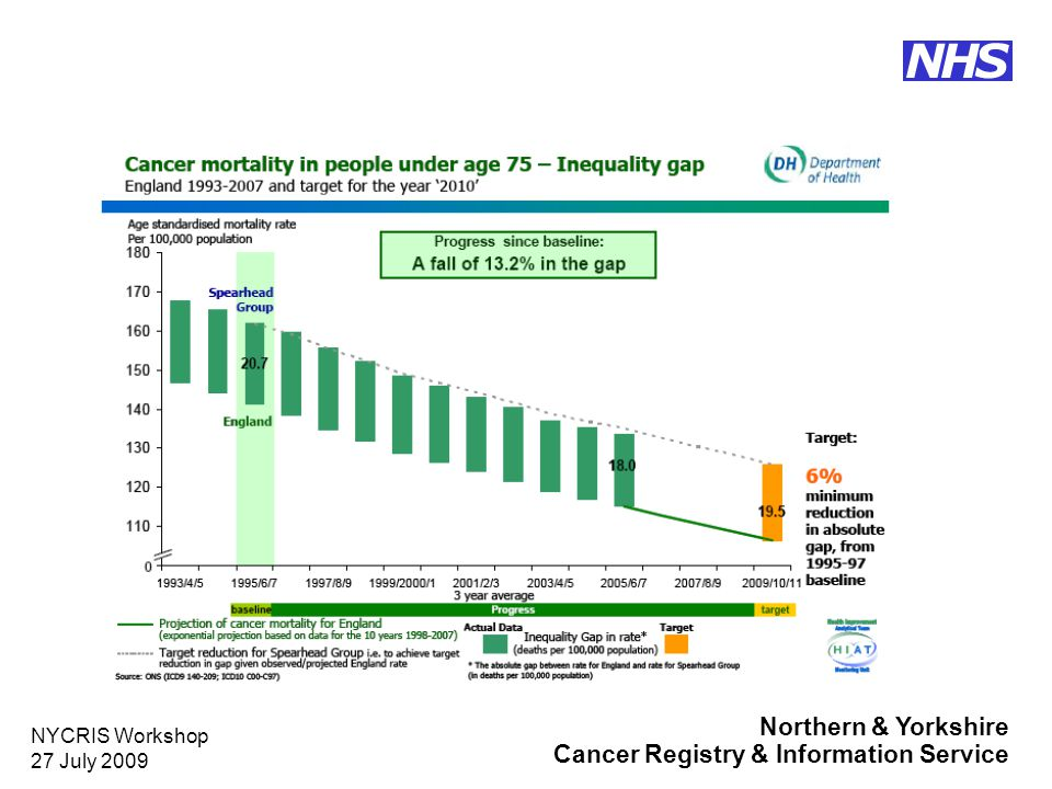 Northern & Yorkshire Cancer Registry & Information Service NHS NYCRIS Workshop 27 July 2009 Progress against mortality target in NYCRIS Cancer Networks (as at 2006)
