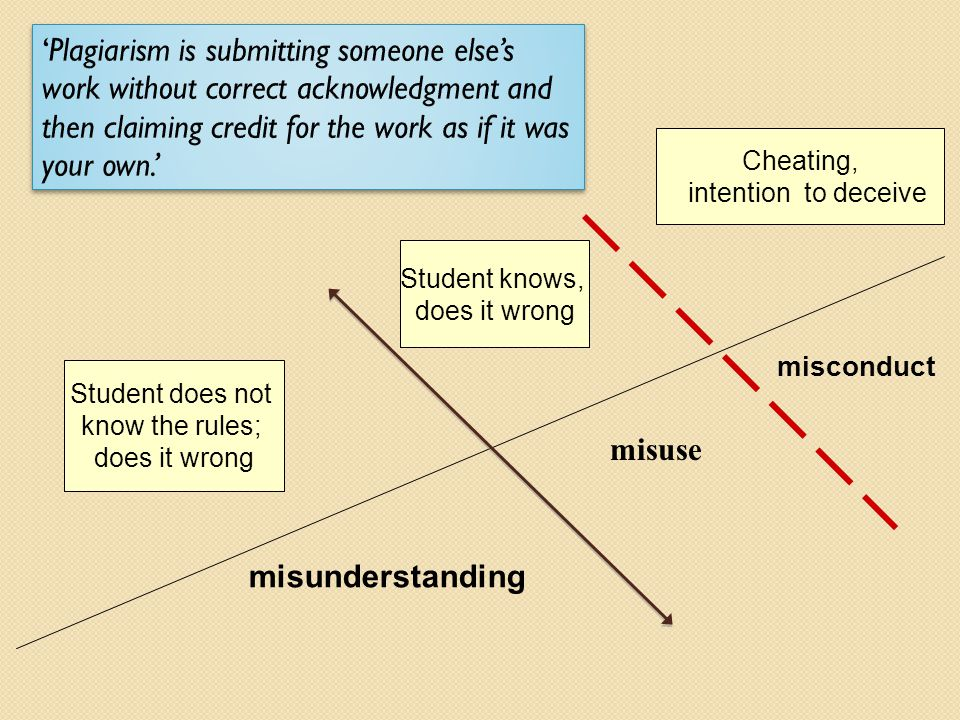 Student knows, does it wrong Cheating, intention to deceive misuse misconduct Student does not know the rules; does it wrong misunderstanding