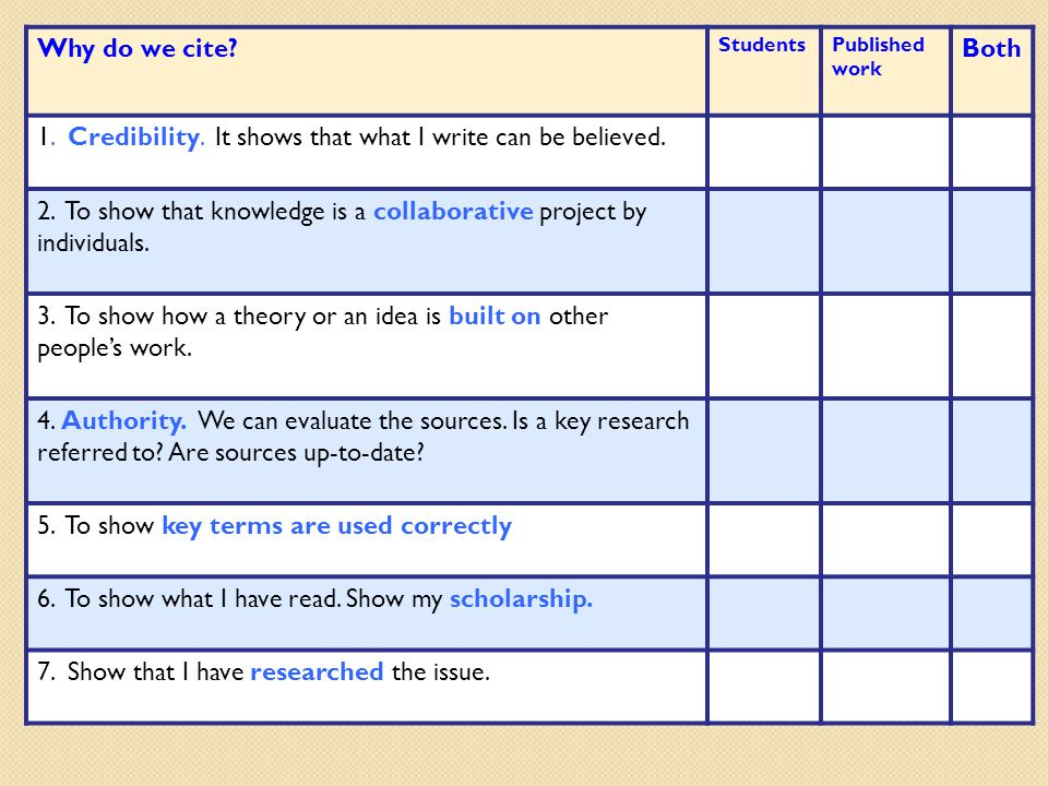 Why do we cite. StudentsPublished work Both 1. Credibility.