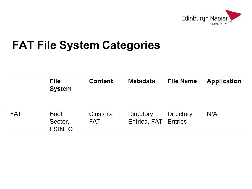 FAT File System Categories File System ContentMetadataFile NameApplication FATBoot Sector, FSINFO Clusters, FAT Directory Entries, FAT Directory Entries N/A