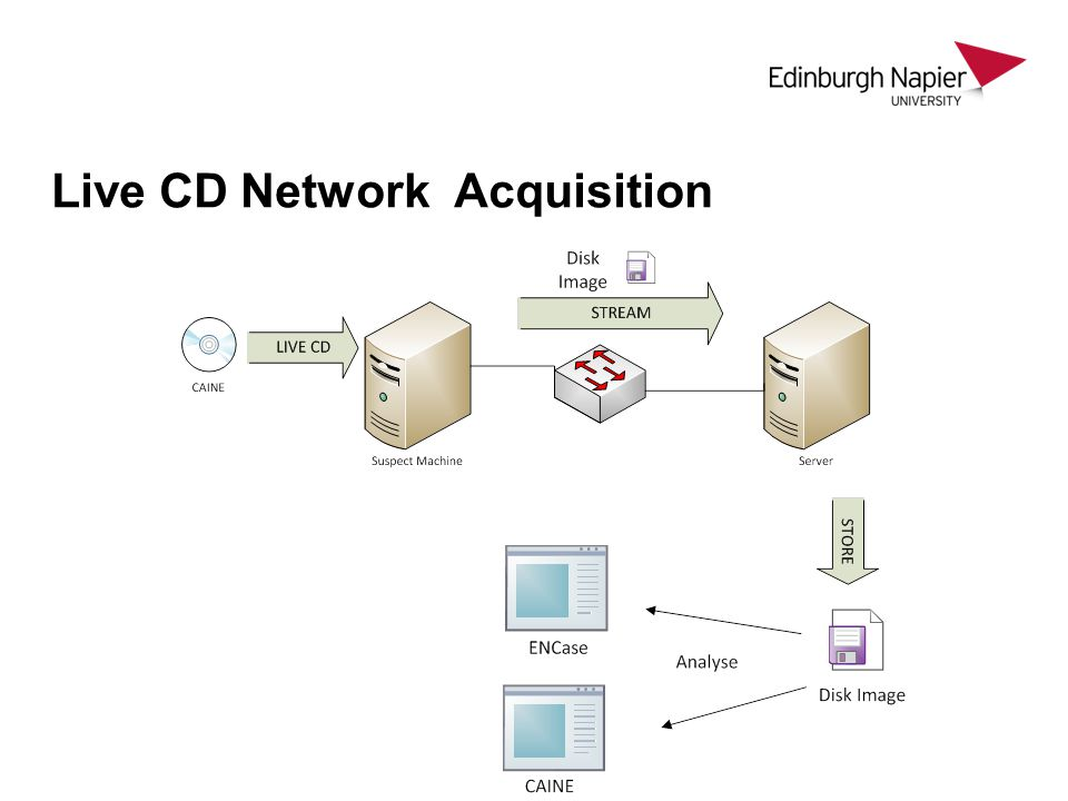 Live CD Network Acquisition