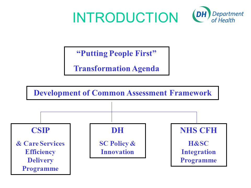 INTRODUCTION Putting People First Transformation Agenda Development of Common Assessment Framework CSIP & Care Services Efficiency Delivery Programme DH SC Policy & Innovation NHS CFH H&SC Integration Programme
