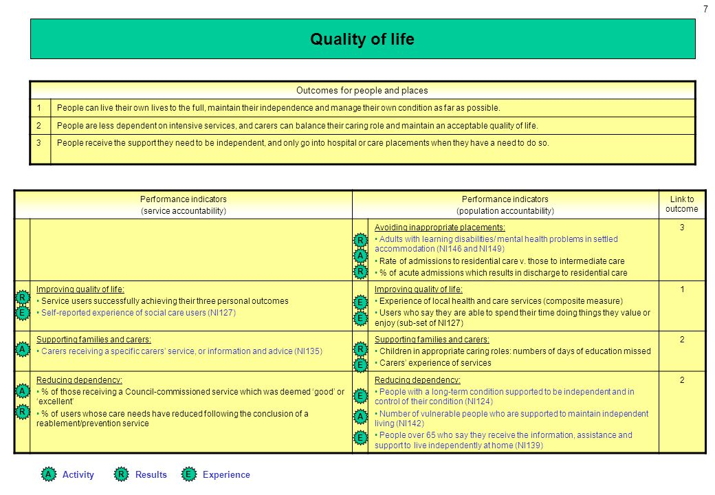 7 Quality of life Performance indicators (service accountability) Performance indicators (population accountability) Link to outcome Avoiding inappropriate placements: Adults with learning disabilities/ mental health problems in settled accommodation (NI146 and NI149) Rate of admissions to residential care v.