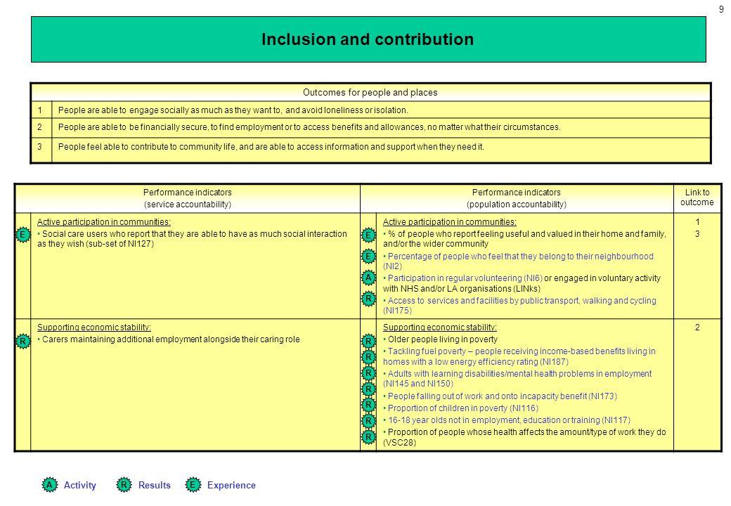 9 Performance indicators (service accountability) Performance indicators (population accountability) Link to outcome Active participation in communiti